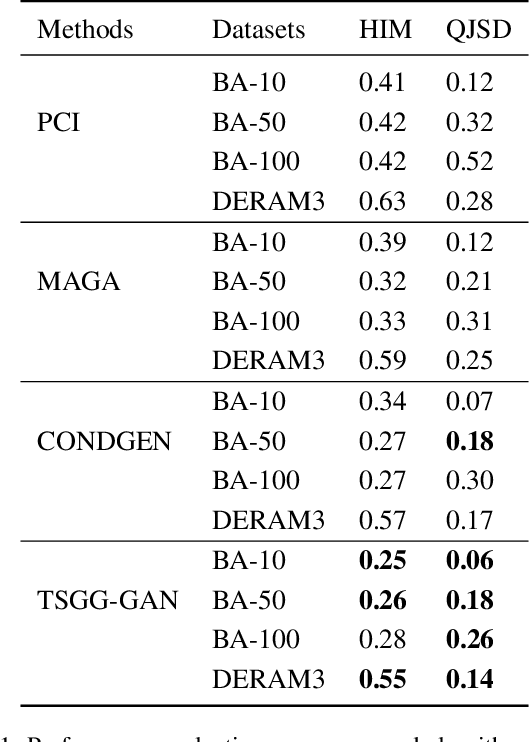Figure 2 for Learn to Generate Time Series Conditioned Graphs with Generative Adversarial Nets