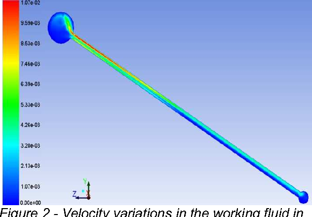 Figure 2 from Computational Fluid Dynamics based Analysis of a