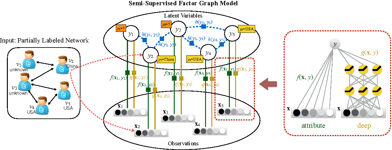 Figure 2 for A Probabilistic Framework for Location Inference from Social Media