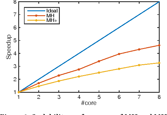 Figure 4 for A Probabilistic Framework for Location Inference from Social Media