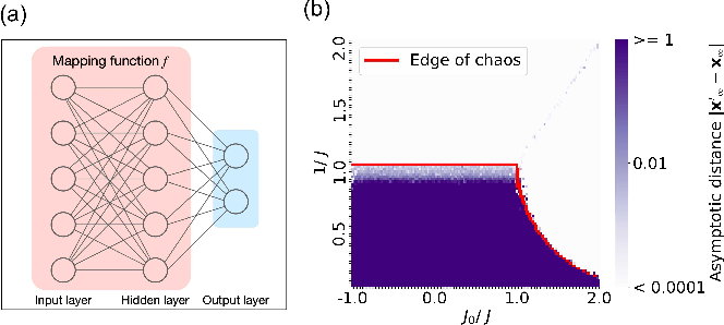 Figure 1 for Edge of chaos as a guiding principle for modern neural network training