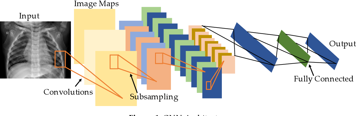 Figure 1 for Transfer Learning with Deep Convolutional Neural Network (CNN) for Pneumonia Detection using Chest X-ray