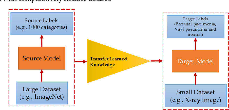 Figure 3 for Transfer Learning with Deep Convolutional Neural Network (CNN) for Pneumonia Detection using Chest X-ray