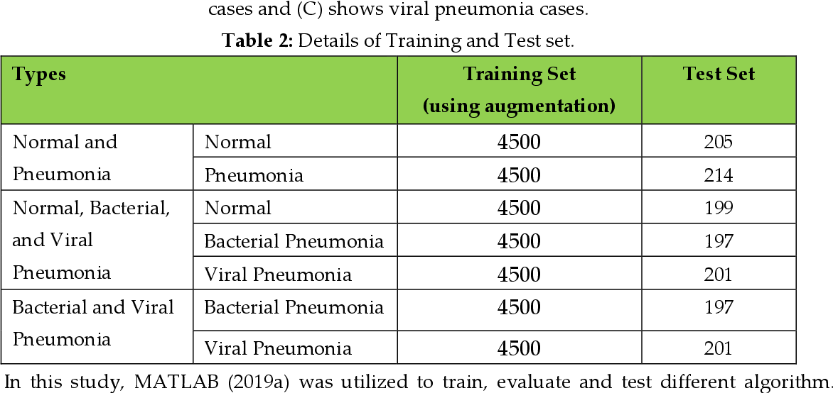 Figure 4 for Transfer Learning with Deep Convolutional Neural Network (CNN) for Pneumonia Detection using Chest X-ray