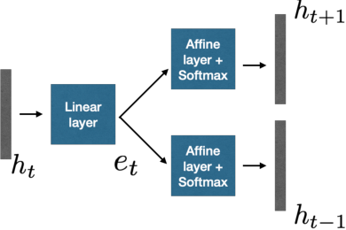 Figure 1 for Representation Learning For Speech Recognition Using Feedback Based Relevance Weighting