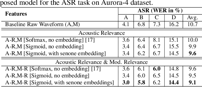 Figure 2 for Representation Learning For Speech Recognition Using Feedback Based Relevance Weighting