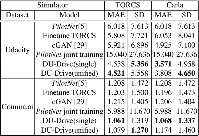 Figure 4 for Real-to-Virtual Domain Unification for End-to-End Autonomous Driving