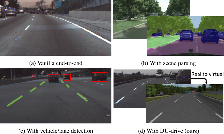 Figure 1 for Real-to-Virtual Domain Unification for End-to-End Autonomous Driving