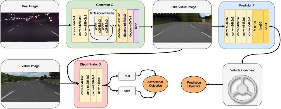 Figure 3 for Real-to-Virtual Domain Unification for End-to-End Autonomous Driving