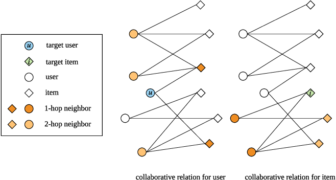 Figure 1 for Sequential Recommendation with Dual Side Neighbor-based Collaborative Relation Modeling