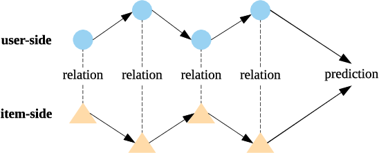 Figure 3 for Sequential Recommendation with Dual Side Neighbor-based Collaborative Relation Modeling