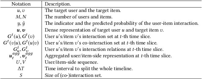 Figure 2 for Sequential Recommendation with Dual Side Neighbor-based Collaborative Relation Modeling