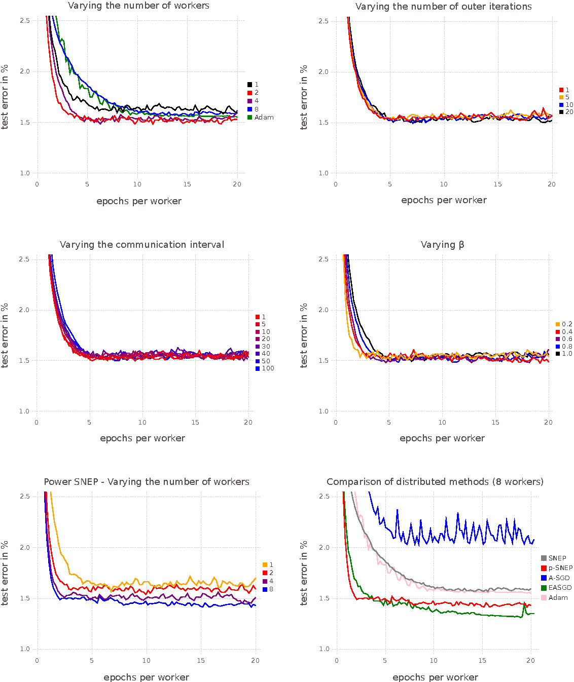 Figure 3 for Distributed Bayesian Learning with Stochastic Natural-gradient Expectation Propagation and the Posterior Server