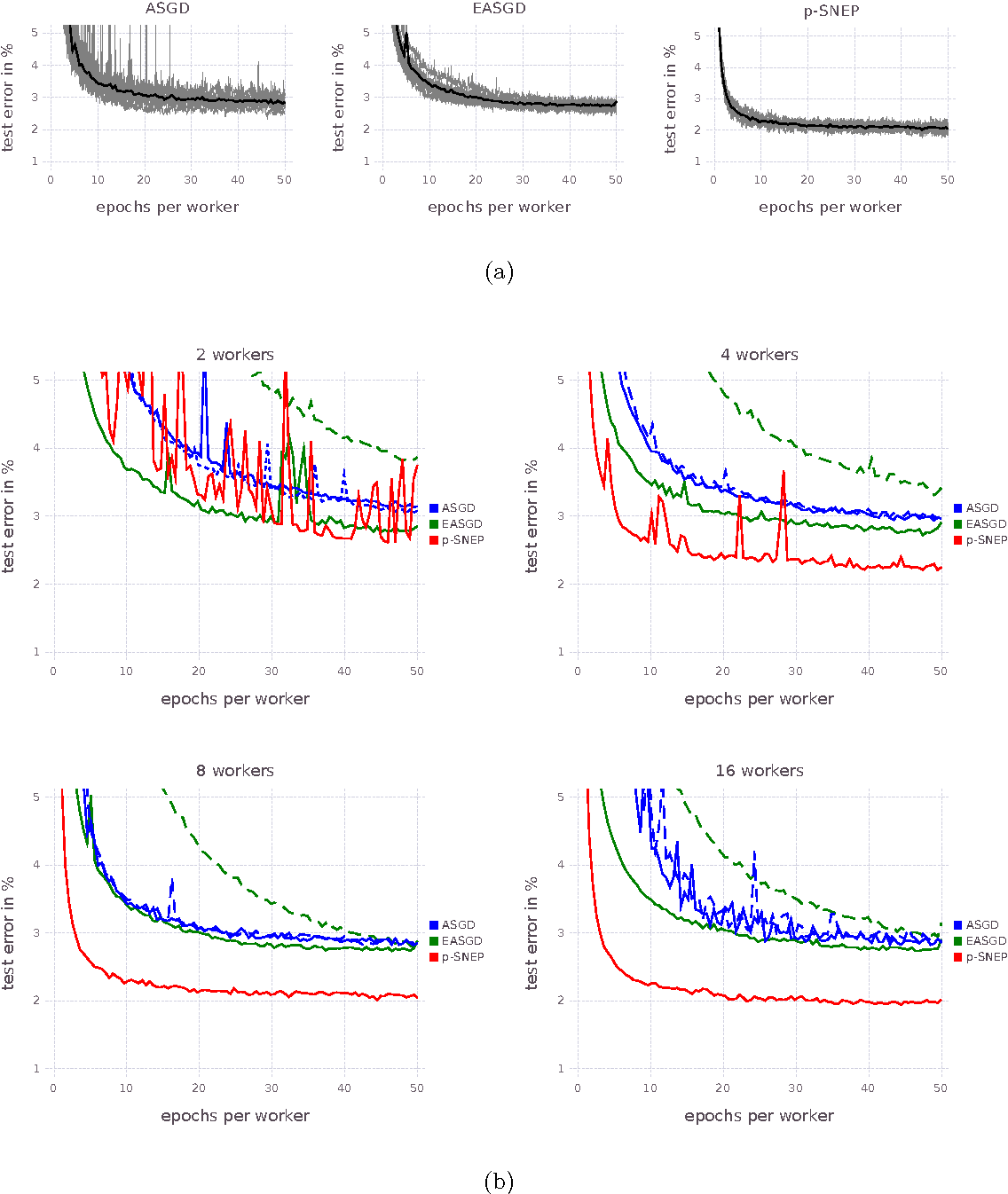 Figure 4 for Distributed Bayesian Learning with Stochastic Natural-gradient Expectation Propagation and the Posterior Server