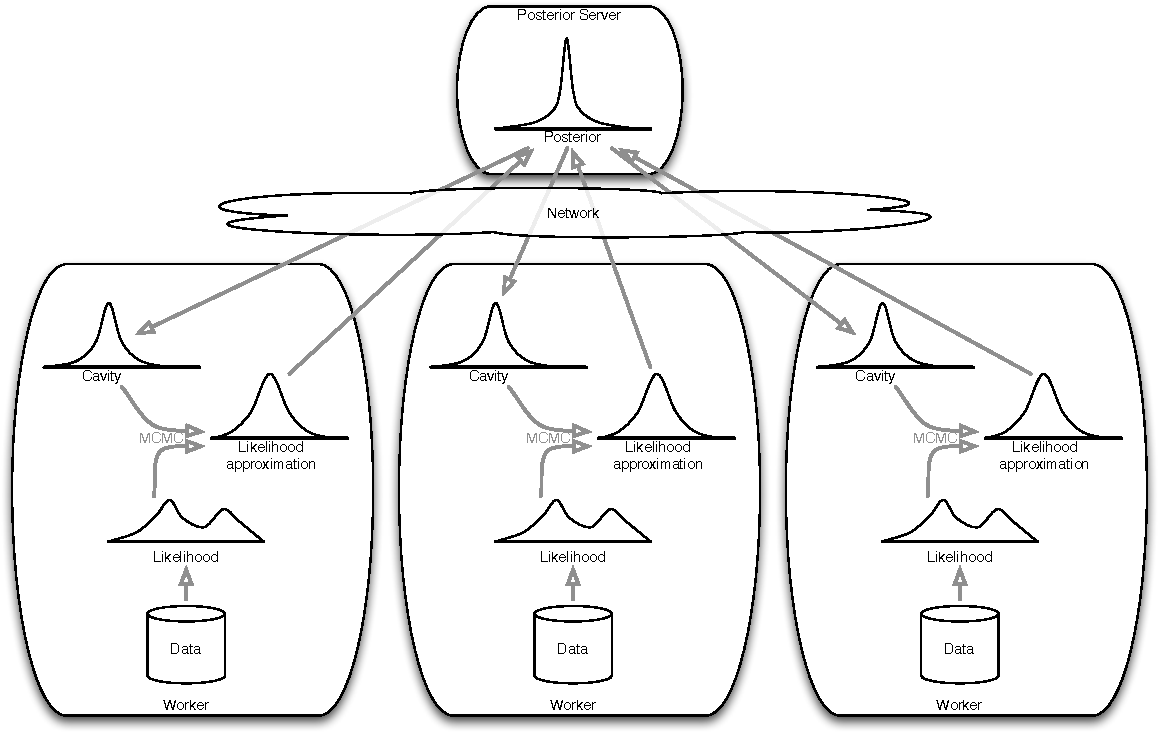 Figure 1 for Distributed Bayesian Learning with Stochastic Natural-gradient Expectation Propagation and the Posterior Server