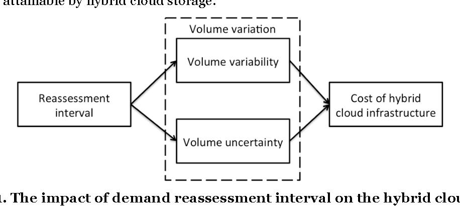 PDF] Cost Efficiency of Hybrid Cloud Storage: Shortening