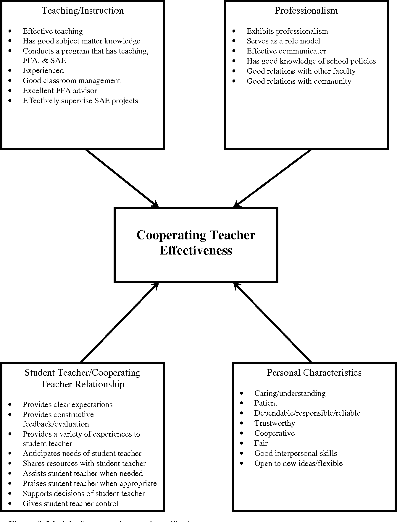 DEVELOPING A MODEL OF COOPERATING TEACHER EFFECTIVENESS
