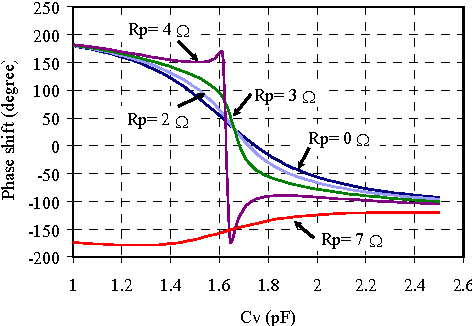 Fig. 7: Effect of parasitic series resistance on phase shift.