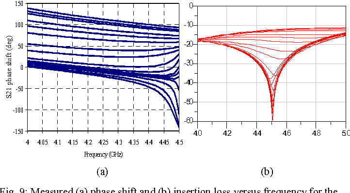 Fig. 9: Measured (a) phase shift and (b) insertion loss versus frequency for the same control voltages as in Fig.8