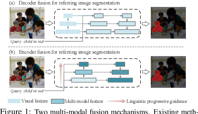 Figure 1 for Encoder Fusion Network with Co-Attention Embedding for Referring Image Segmentation