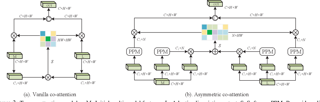 Figure 4 for Encoder Fusion Network with Co-Attention Embedding for Referring Image Segmentation