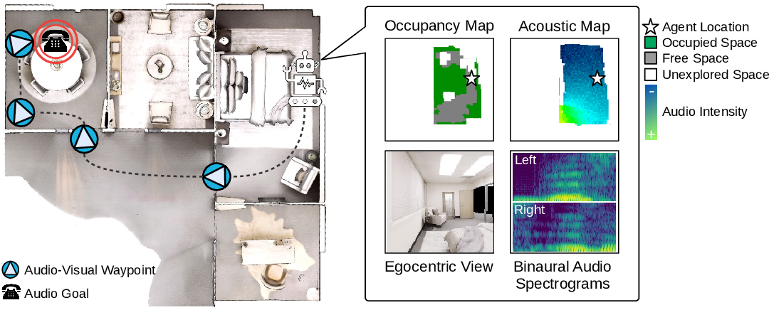 Figure 1 for Audio-Visual Waypoints for Navigation