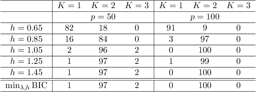 Figure 2 for Nonparametric mixture of Gaussian graphical models