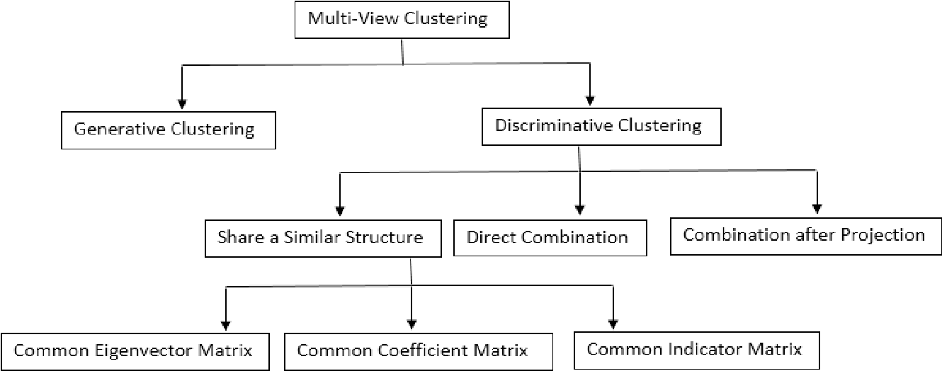 Figure 1 for A Survey on Multi-View Clustering