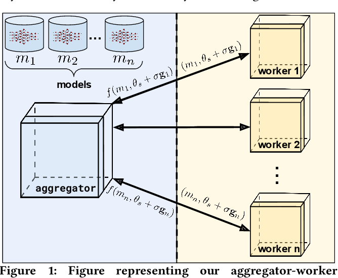 Figure 1 for ES-ENAS: Combining Evolution Strategies with Neural Architecture Search at No Extra Cost for Reinforcement Learning