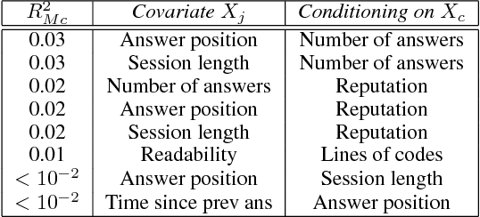 Figure 1 for Using Simpson's Paradox to Discover Interesting Patterns in Behavioral Data