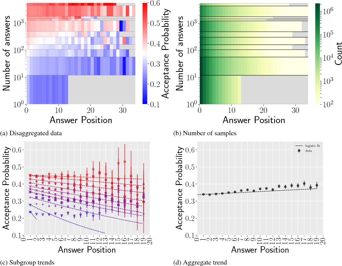 Figure 2 for Using Simpson's Paradox to Discover Interesting Patterns in Behavioral Data