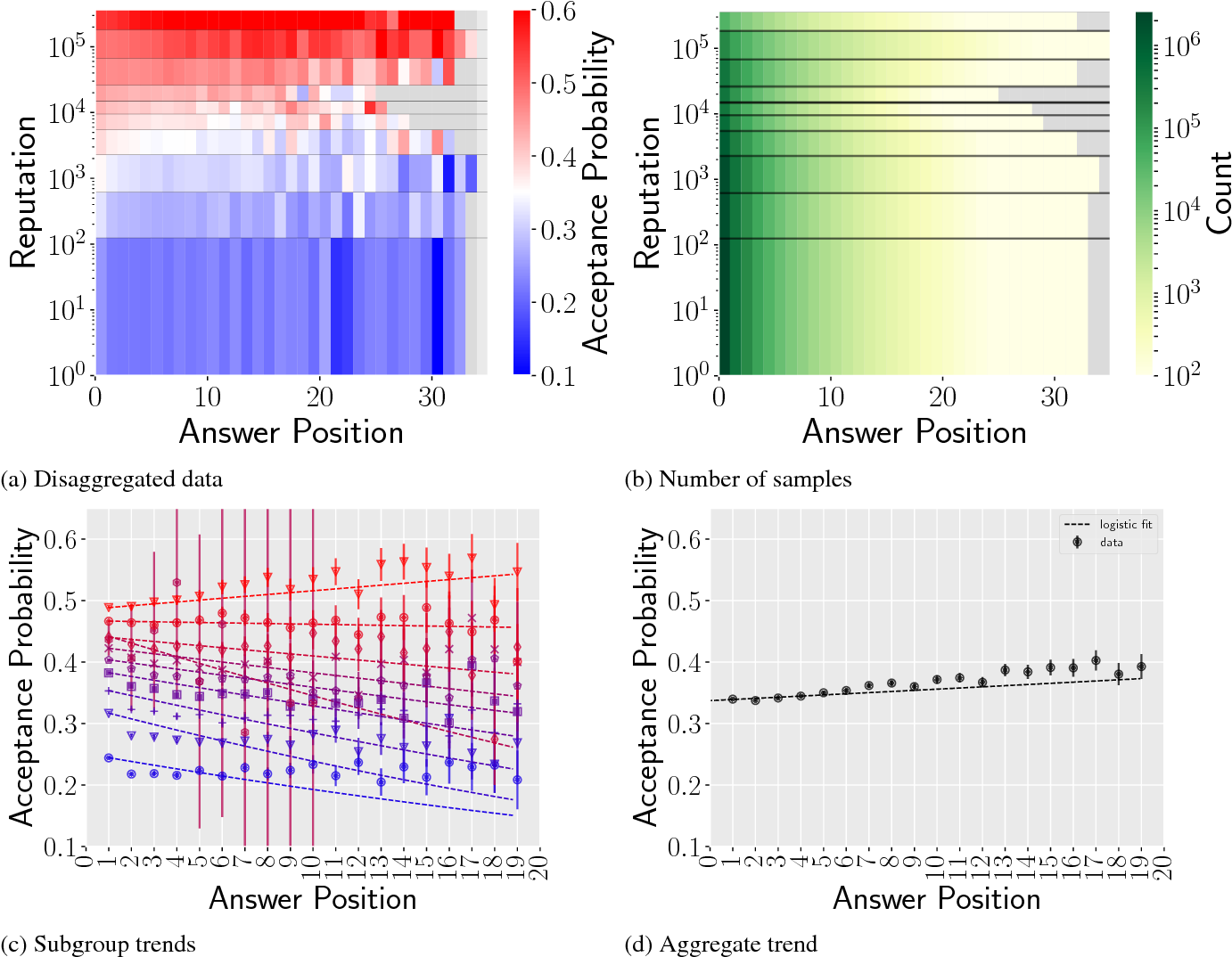 Figure 3 for Using Simpson's Paradox to Discover Interesting Patterns in Behavioral Data
