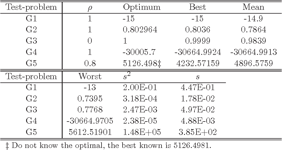 Table 3 from An optimization algorithm inspired by musical