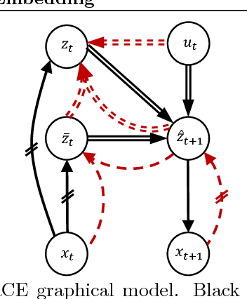Figure 1 for Robust Locally-Linear Controllable Embedding