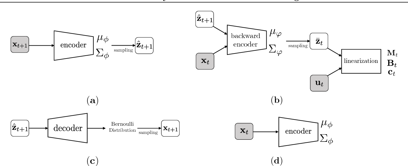 Figure 3 for Robust Locally-Linear Controllable Embedding