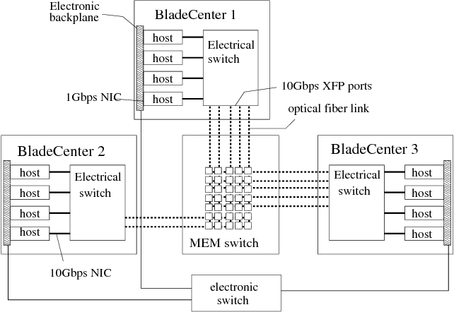 VLAN-Based Routing Infrastructure for an All-Optical Circuit