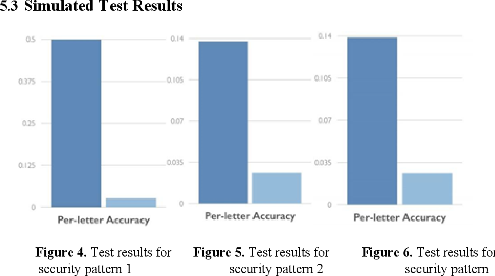 Figure 4 for MailLeak: Obfuscation-Robust Character Extraction Using Transfer Learning