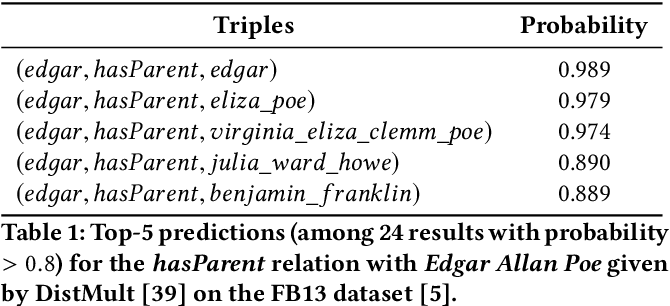 Figure 1 for Embedding Cardinality Constraints in Neural Link Predictors