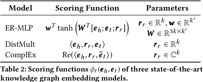 Figure 3 for Embedding Cardinality Constraints in Neural Link Predictors