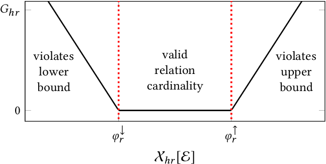 Figure 2 for Embedding Cardinality Constraints in Neural Link Predictors