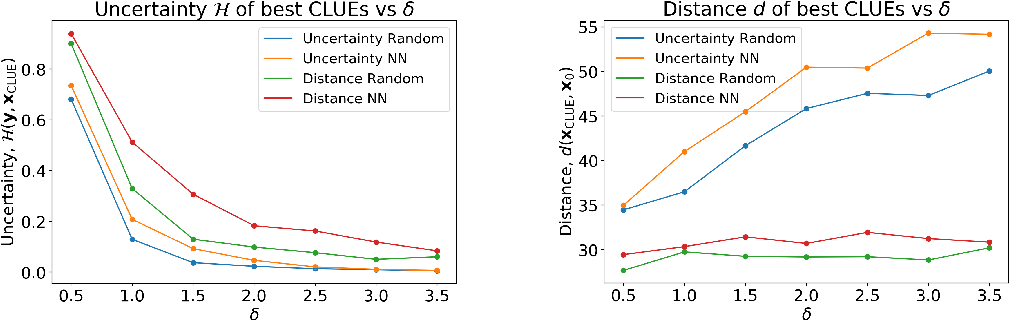 Figure 4 for δ-CLUE: Diverse Sets of Explanations for Uncertainty Estimates