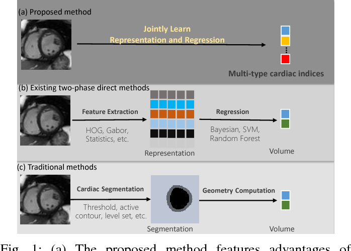 Figure 1 for Direct Multitype Cardiac Indices Estimation via Joint Representation and Regression Learning