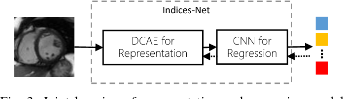 Figure 4 for Direct Multitype Cardiac Indices Estimation via Joint Representation and Regression Learning