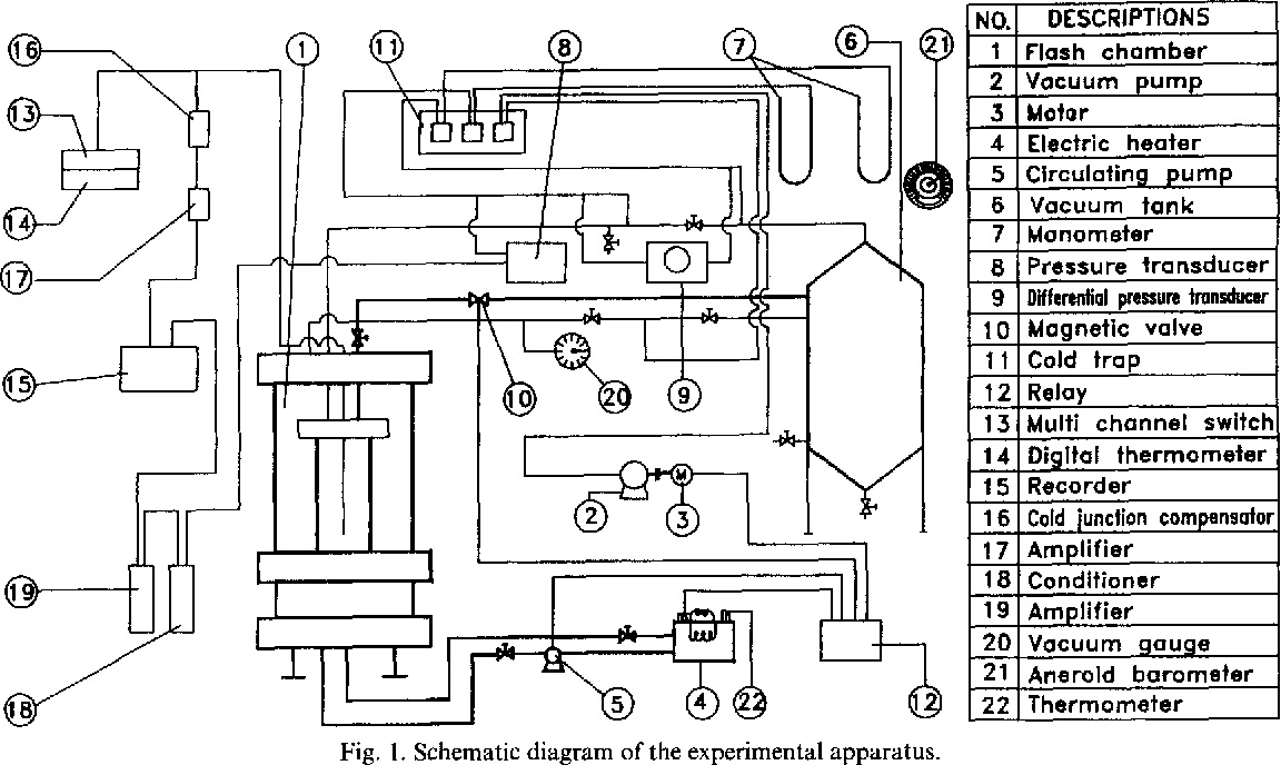 Figure 1 From Some Critical Transitions In Pool Flash Evaporation Digital Thermometer Schematics Schematic Diagram Of The Experimental Apparatus