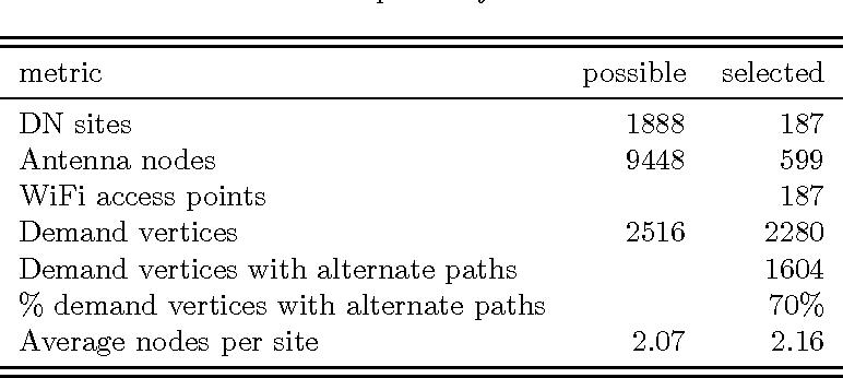 Figure 2 for End-to-end Planning of Fixed Millimeter-Wave Networks