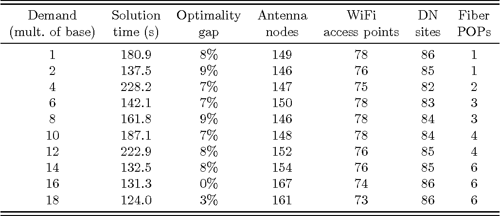 Figure 4 for End-to-end Planning of Fixed Millimeter-Wave Networks