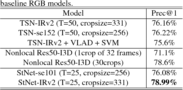 Figure 2 for Exploiting Spatial-Temporal Modelling and Multi-Modal Fusion for Human Action Recognition