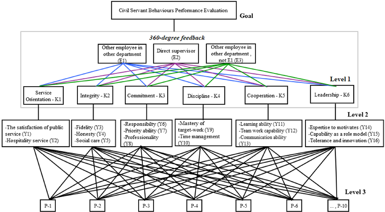 Civil Servant Behaviors Performance Evaluation Combining Deahp And 360 Degree Feedback Diagram Semantic Scholar