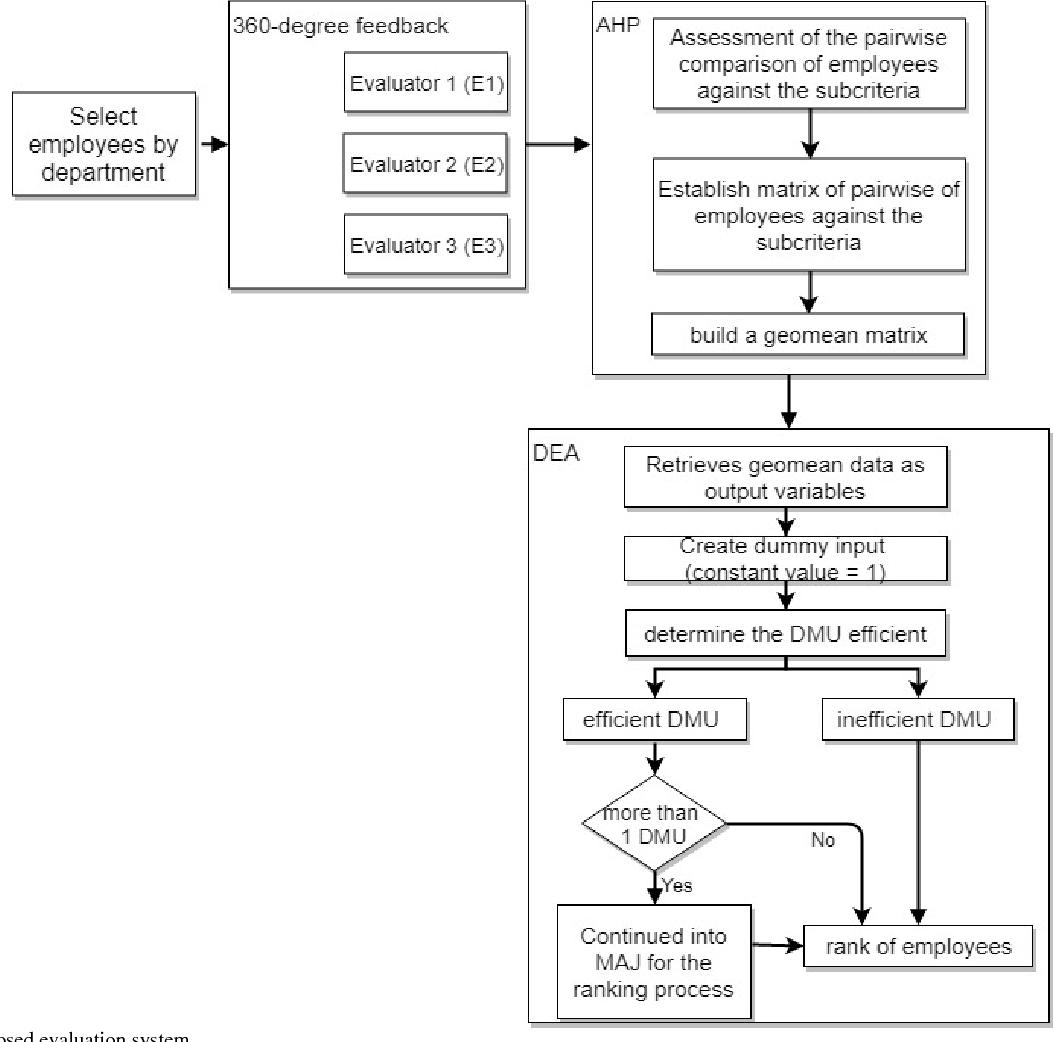 Civil Servant Behaviors Performance Evaluation Combining Deahp And 360 Degree Diagram Feedback Semantic Scholar