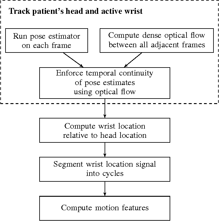 Figure 4 for A Video-Based Method for Objectively Rating Ataxia